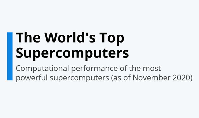 Most powerful Supercomputers of the world
