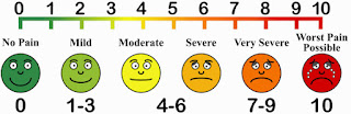 Graphics rating scale chart