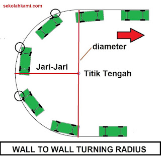 turning radius wall to wall