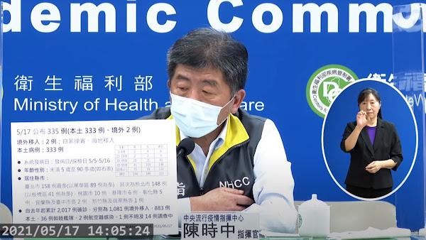 台灣5/17新增335例COVID-19確診 333例本土、2例境外移入