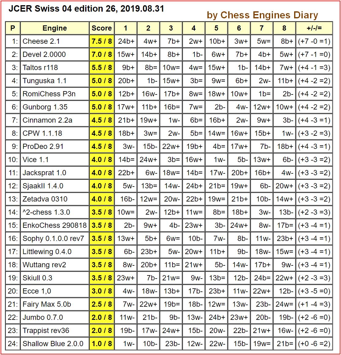 JCER Tournament 2019 - Page 6 2019.08.31.Swiss04.ed26.html