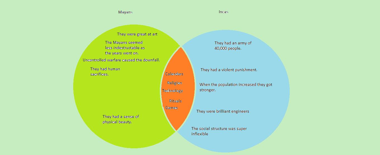 mayan and incas venn diagram