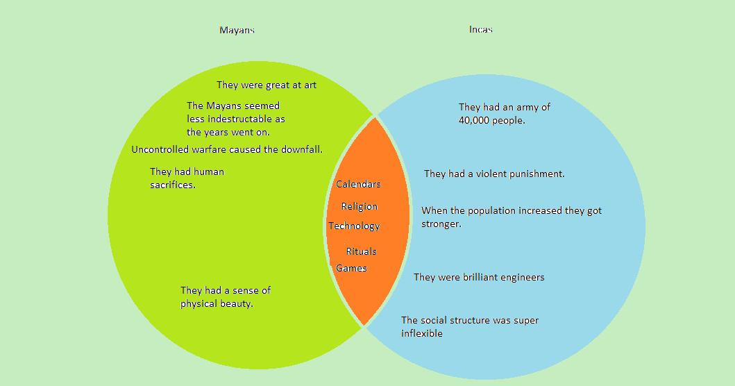Social Stu S Blog Mayan And Incas Venn Diagram