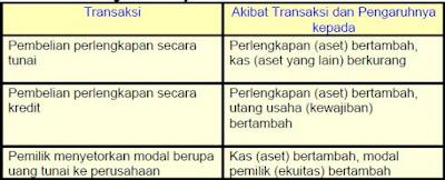 Pengertian dan Contoh Transaksi Bisnis Perusahaan, Aset dan Persamaan Dasar Akuntansi