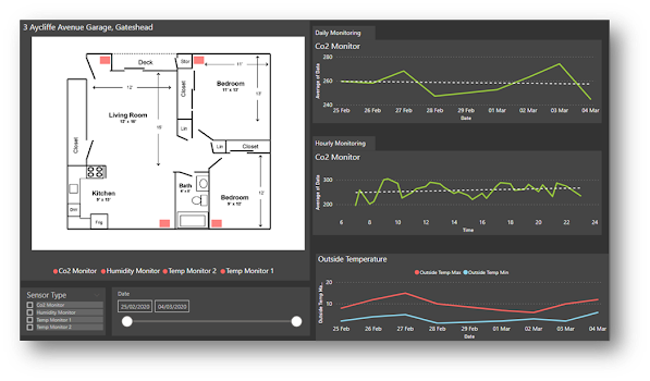 Northgate NPS Internet Of Things (IOT) monitoring dashboard