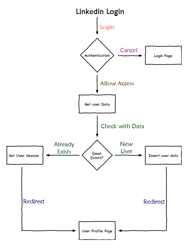 Linkedin login / Signup in codeigniter php framework with
