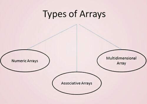 Type of array