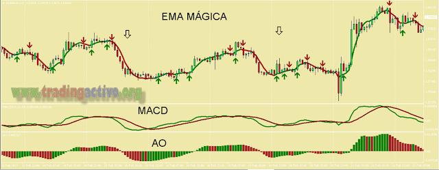 Sistema de Trading  Ganador, Forex y Binarias, FREE