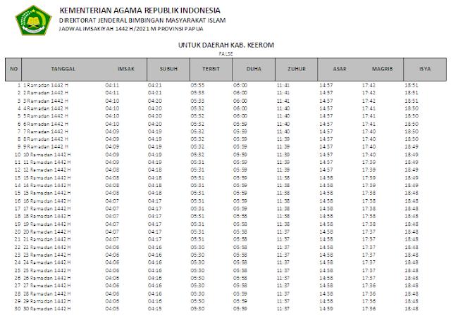 Jadwal Imsakiyah Ramadhan 1442 H Kabupaten Keerom, Provinsi Papua