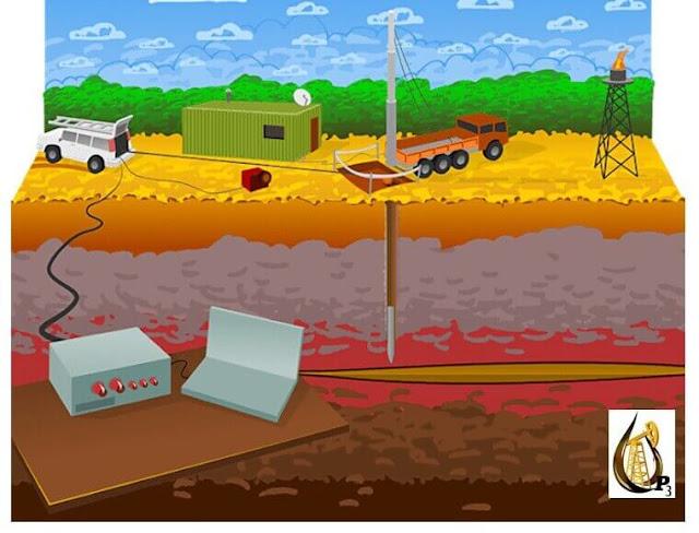 تسجيل تحليلات الابار لتقييم المكامن البتروليه والغازيه