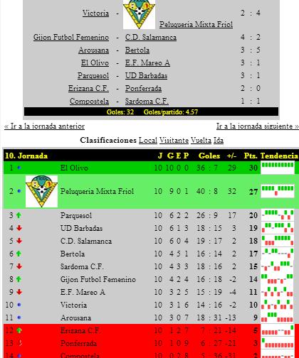 a bajo precio barata 100% de satisfacción envío complementario Primera División Femenina y Segunda Nacional Grupo 1 ...