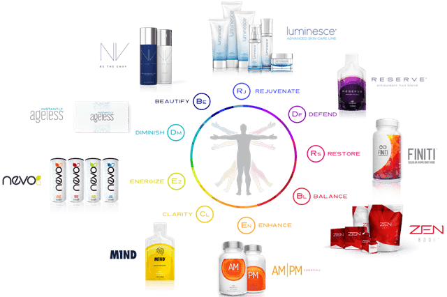 Jeunesse Global Brand products healthy home business opportunity