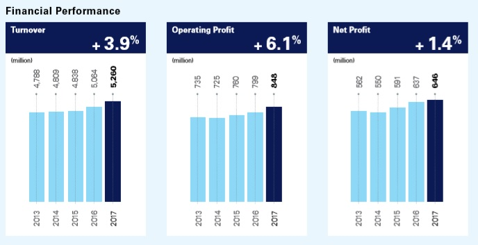 nestle annual report 2010 Pakistan believes in growth with care and management report 2010 1 annual report along with the audited financial statements of.