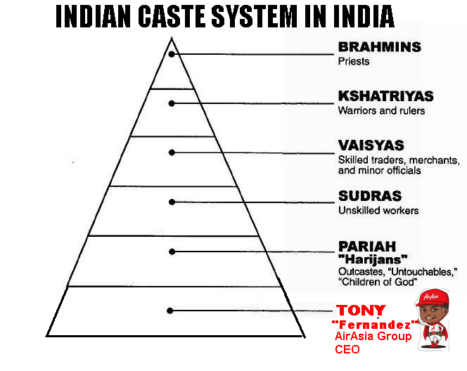 the caste system in india Find information about caste system in india, meaning of caste, origin and classification of castes in caste system also know constitutional provisions and acts to prohibit caste discrimination.