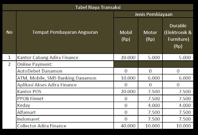Biaya Transaksi