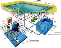 hệ thống lọc nước tuần hoàn bể bơi