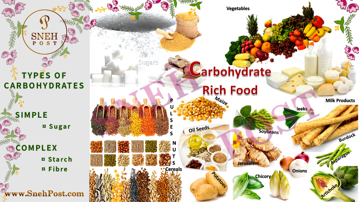 Carbohydrates types classification as simple and complex carbohydrates foods sources: List of 3 forms or types of carbohydrate-rich food sources as energy givers: First, Simple Carbohydrates such as sugar; Second, Complex Carbohydrates that is Starch and Fiber such as pulses, nuts, cereal, vegetables, milk products, maize, oil-seeds, potatoes