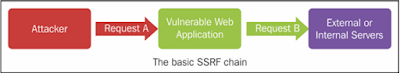 Web Application Penetration Testing Tutorials 9 Emerging Attack Vectors