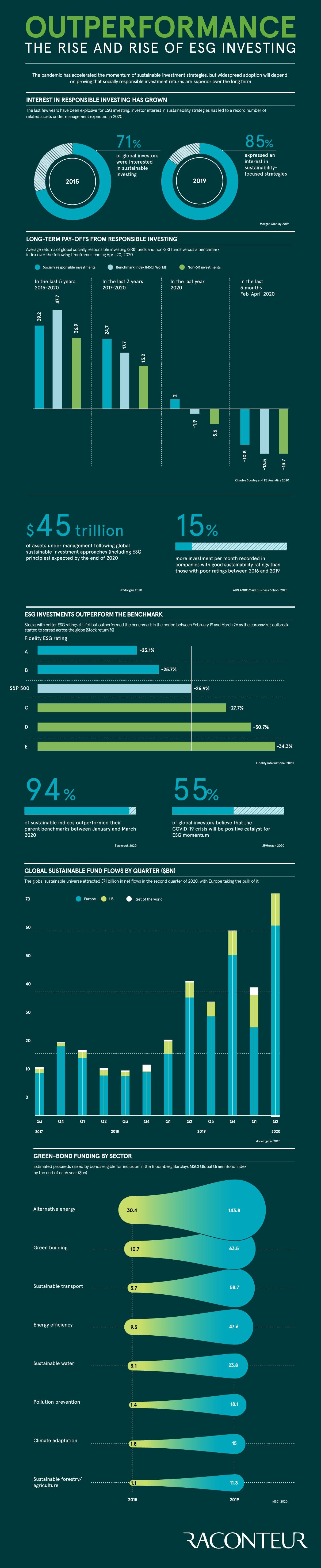 The ESG Megatrend Meets Green Bonds #infographic