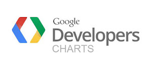 Google Charts Experienced Level Interview Questions And Answers