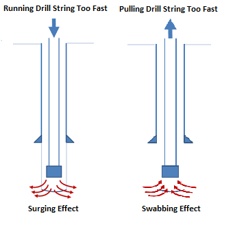 Surging and Swabbing Effect In drilling calculation Defination