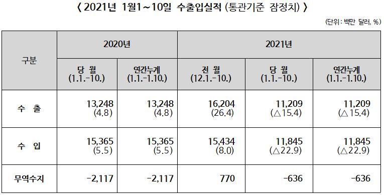 2021년 1월 1~10일 수출입 전년동기비 수출 15.4%↓, 수입 22.9%↓