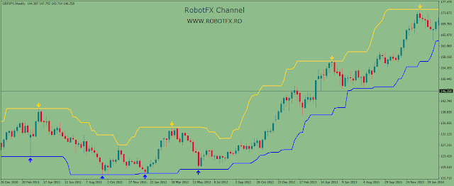MetaTrader price channel indicator