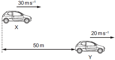 Two cars X and Y are positioned as shown at time t = 0