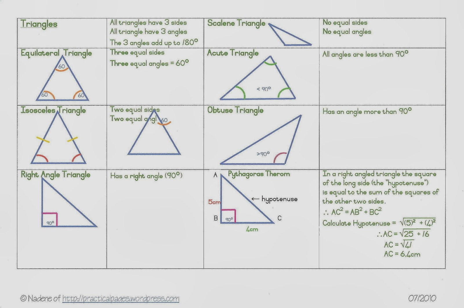 Art S Arenal Blog Triangle Types