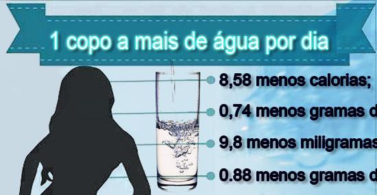 É incrível o que um copo d'água a mais pode fazer pelo seu corpo - Capa