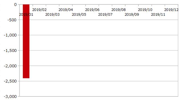 2019年1月までのCFDの運用成績