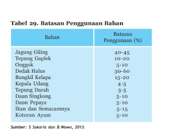 tabel jumlah batasan bahan pakan ayam kampung