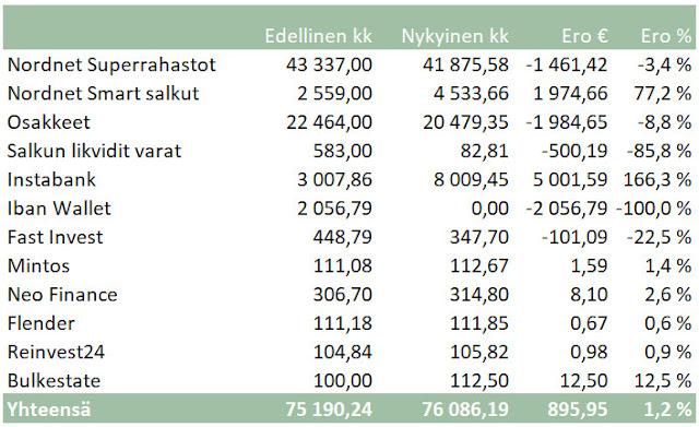 sijoitusvarallisuus Nordnet Instabank kokemuksia