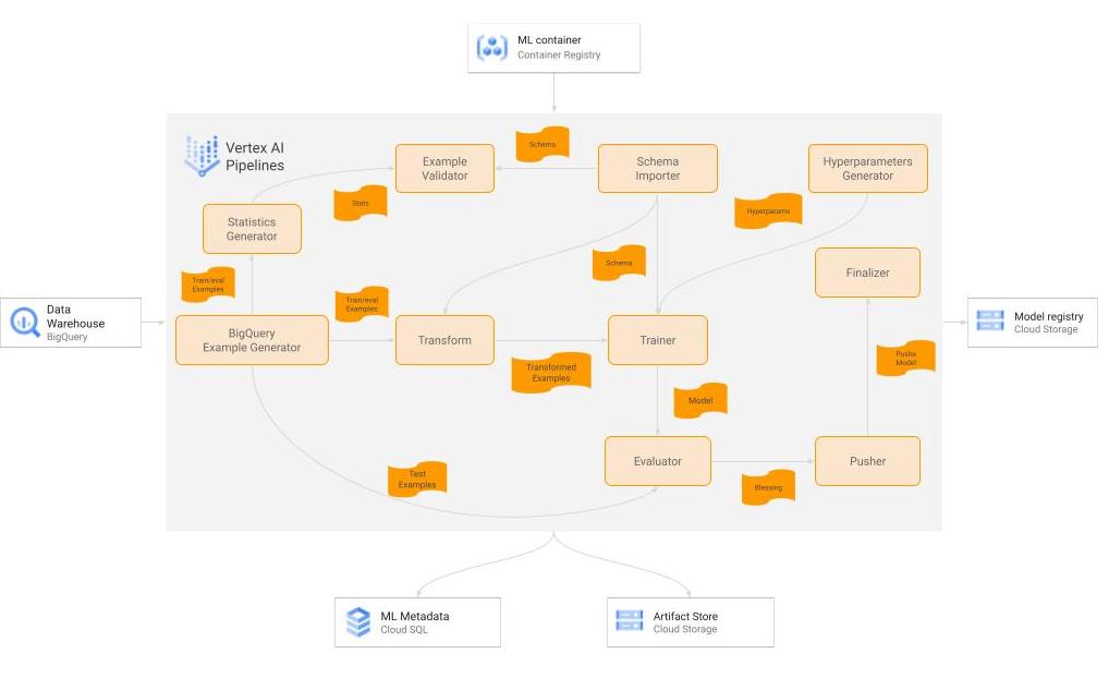 A diagram of the TFX pipeline for the training workflow.
