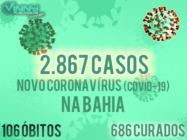 Bahia registra 2.867 casos confirmados de Covid-19 e 106 óbitos