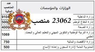 المناصب المالية المقترحة في مشروع قانون المالية لسنة 2020 – عدد المناصب: 23062 منصب بالوظيفة العمومية