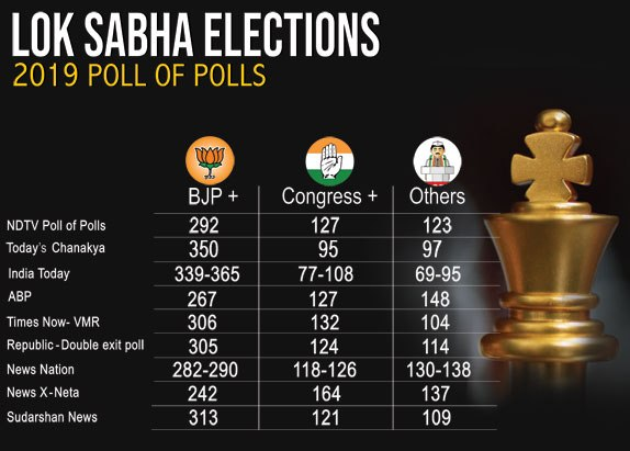 Exit Poll Results 2019