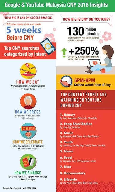 Google & YouTube Malaysia CNY 2018 Insights