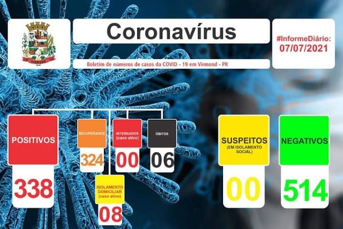 Covid-19: Virmond registra 08 casos ativos