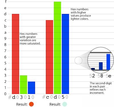 hệ số màu sử dụng chữ cái để biểu thị màu sắc