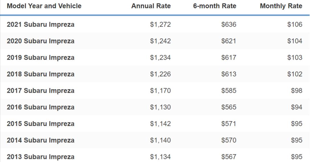 Subaru Impreza Insurance Cost By Model and Year