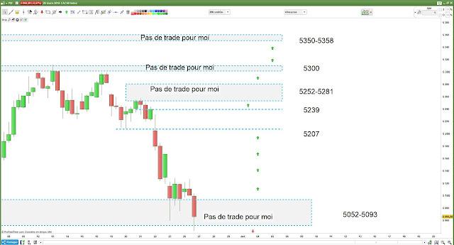 Bilan plan de trading pour lundi [26/03/18]