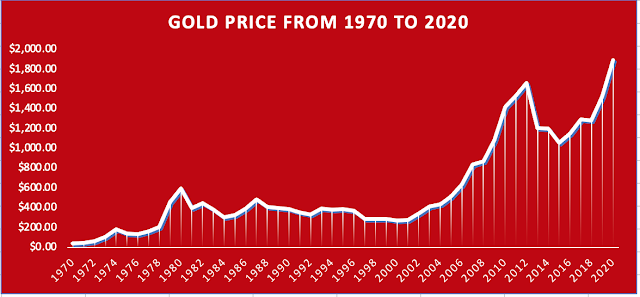 Graph of Gold Price fro 1970 to 2020