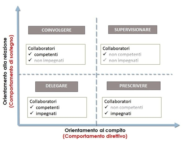 Collaboratori e stili di leadership