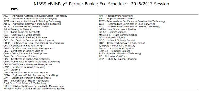 Benue Poly, Ugbokolo School Fees Schedule 4