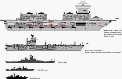 Desain Kapal Induk Nusantara Milik Indonesia
