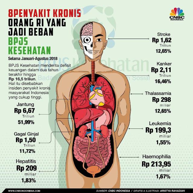 Defisit 16,5 Trilliun, Sutopo Ungkap 8 Penyakit Kronis yang Membebani BPJS Kesehatan