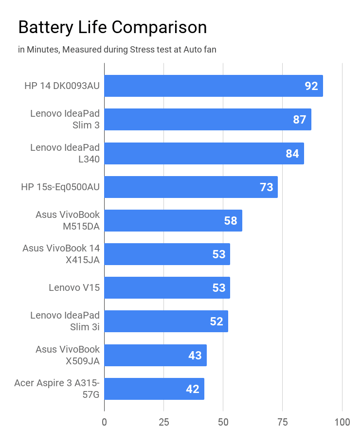 Comparison of Battery life during stress test on laptops.