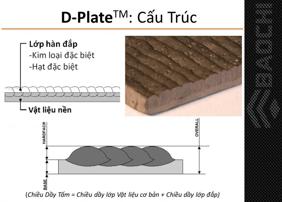 D-Plate là gì? D-Plate sản xuất như thế nào và Ứng dụng ở đâu?