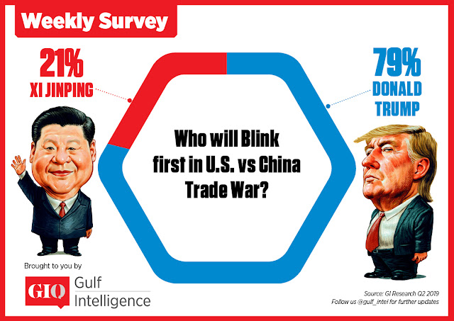 Who will blink first in U.S. vs China Trade War?